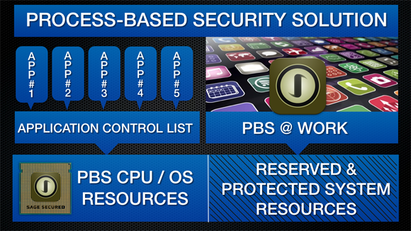 PBS Solution Graphic